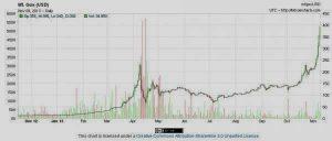 2013.11.09 ZH BTC a 400 USD